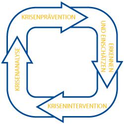 Grafik Krisenprävention